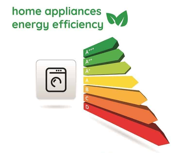 Home appliances energy efficiency ratings