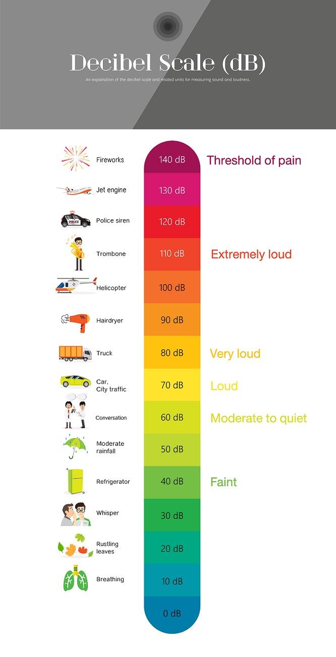 Decibel Chart Of Common Sounds