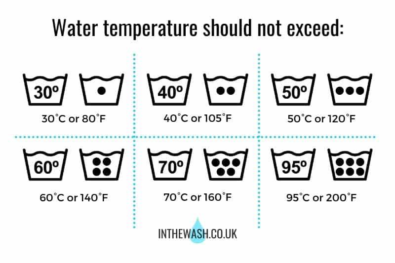 Washing Machine Temperature Symbols Infographic